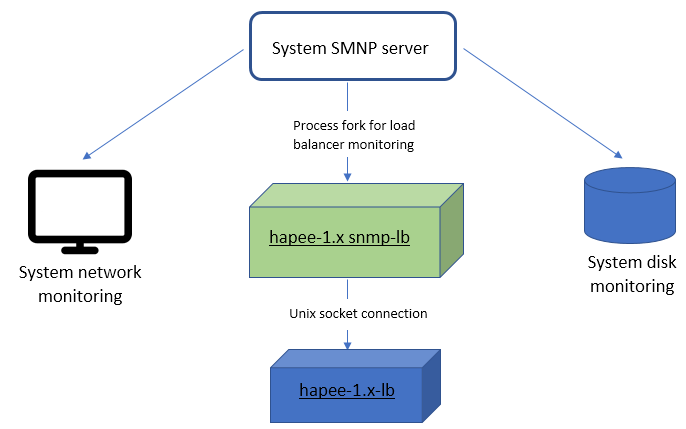 implementing snmp on ubuntu 16 04 haproxy technologies rh haproxy com Process Flow Map Manufacturing Process Flow Diagram