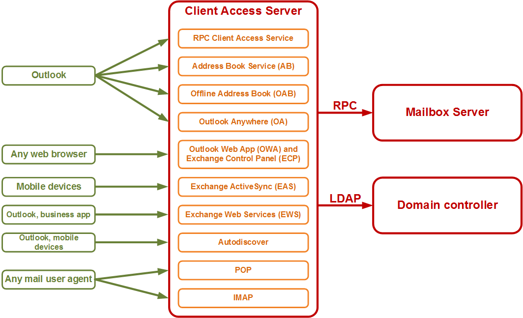 HAProxy - Client Access Services - Exchange 2010