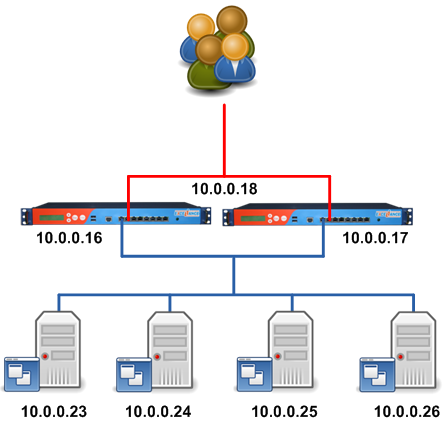 Microsoft Remote Desktop Services (RDS) Load-Balancing and