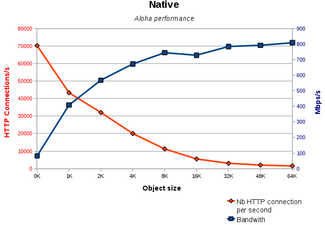Hypervisors Virtual Network Performance Comparison from a