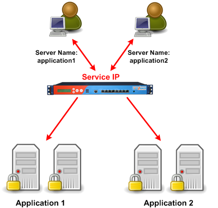 Enhanced SSL Load Balancing with Server Name Indication (SNI