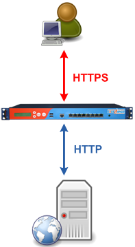 ssl offloading diagram