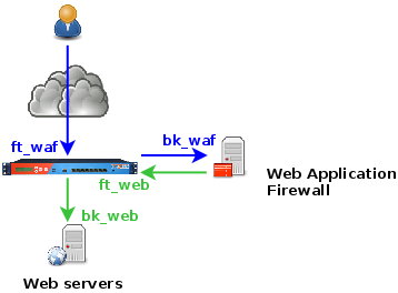 Scalable WAF protection with HAProxy and Apache with