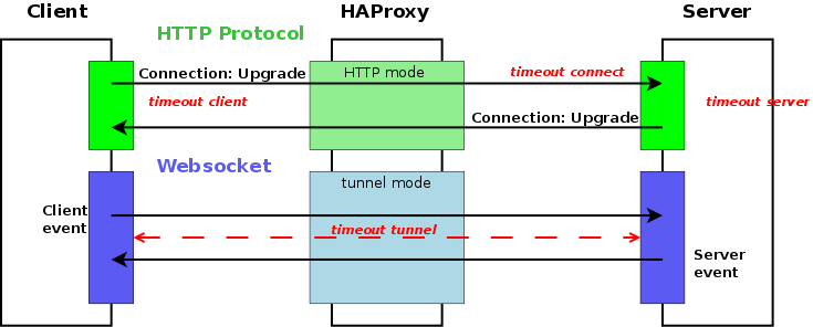 Websockets Load Balancing with HAProxy - HAProxy Technologies