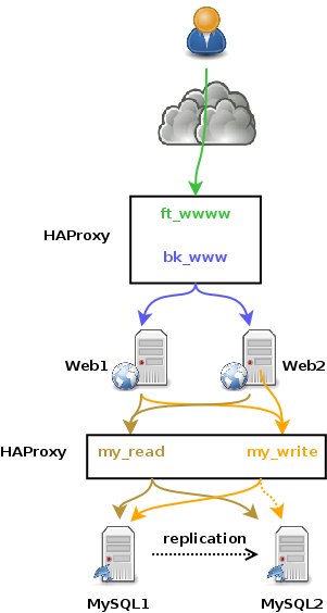 haproxy_mysql_replication