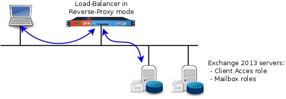 exchange_2013_reverse_proxy
