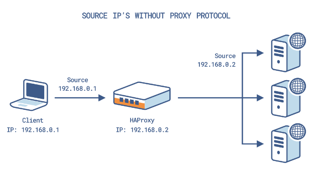 Using HAProxy with the Proxy Protocol to Better Secure Your