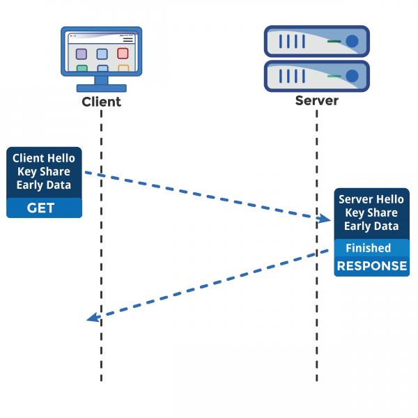 TLS 1.3 0-RTT