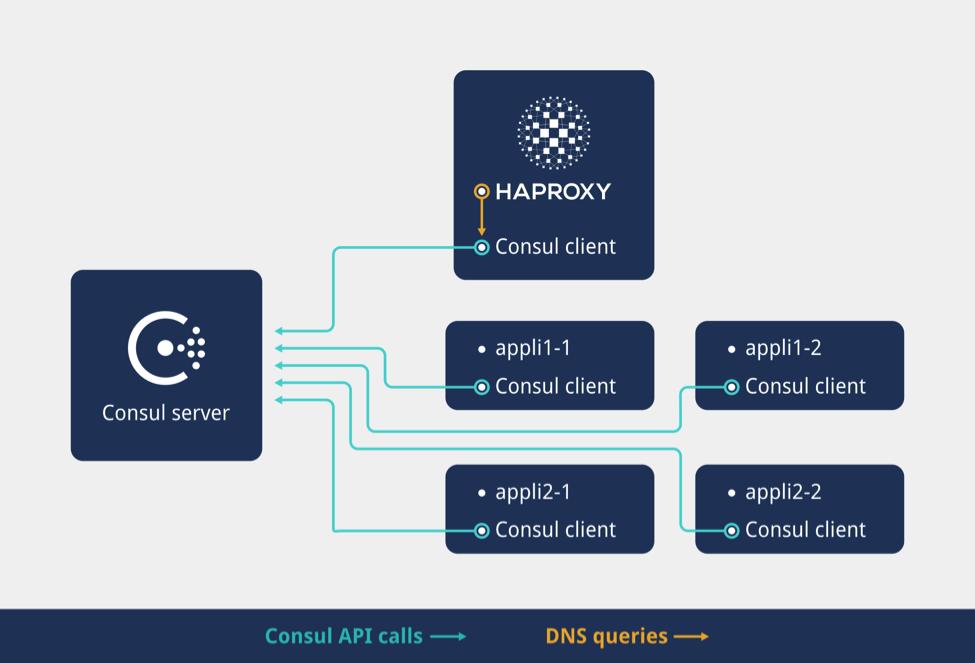 haproxy consul microservice delivery