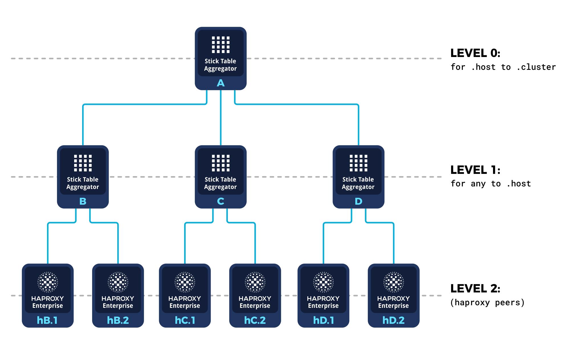 haproxy stick tables aggregators