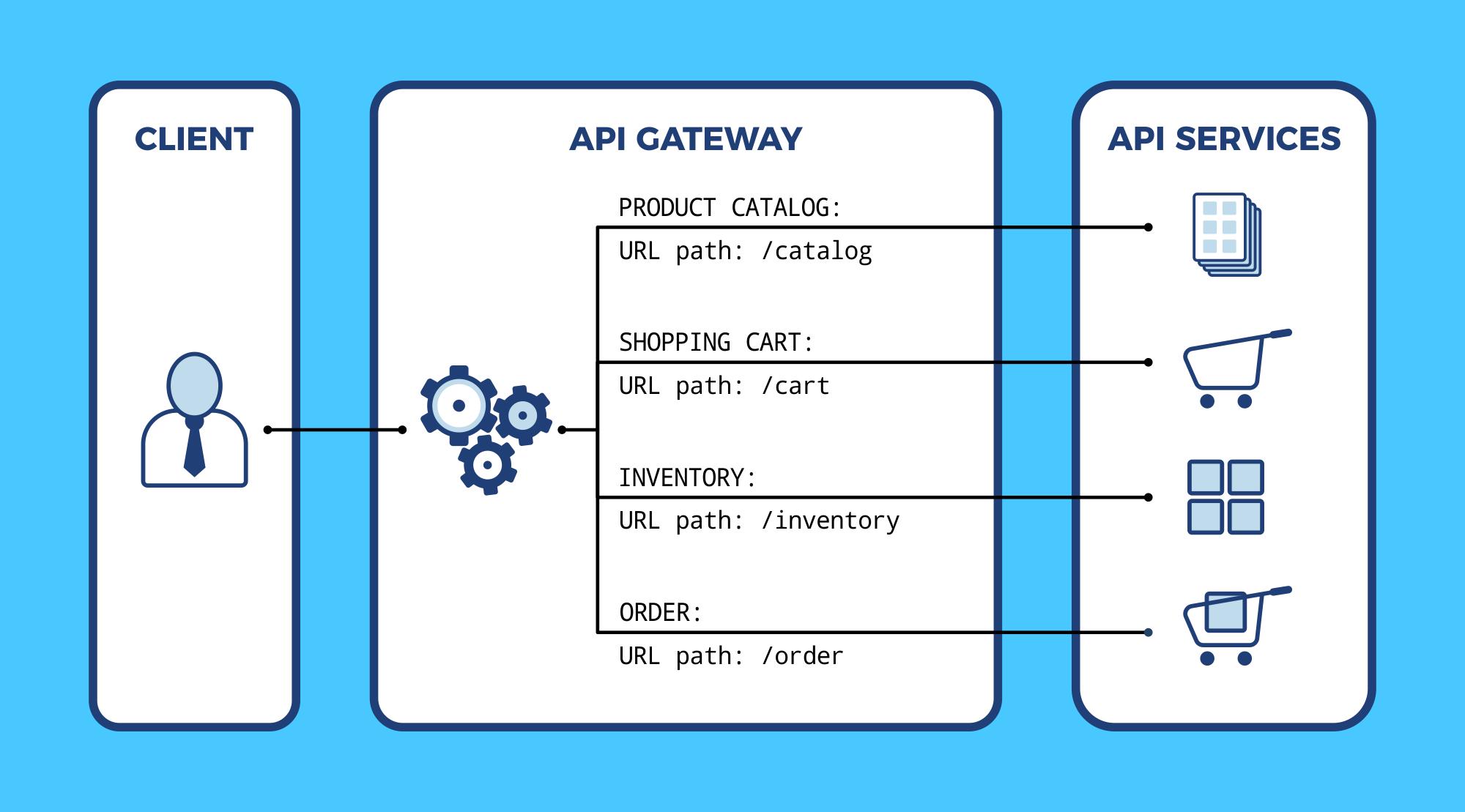 haproxy api gateway