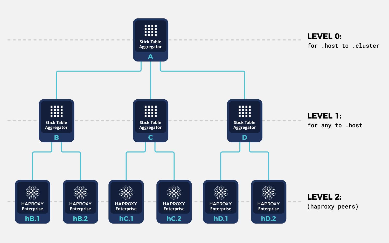 haproxy peering multiple load balancers