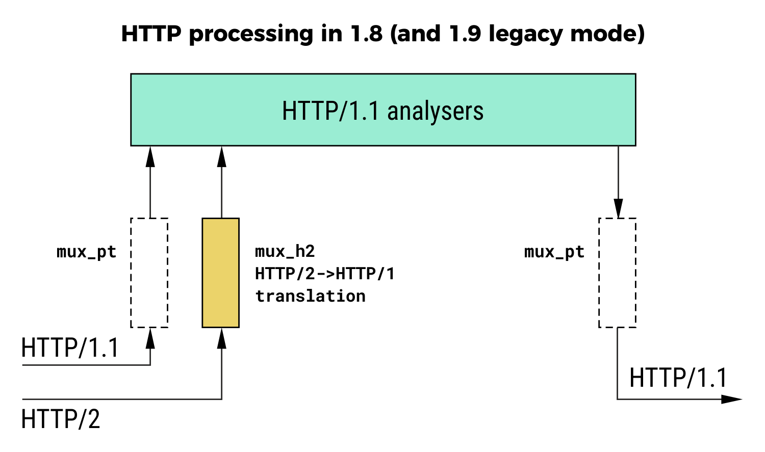 http processing in haproxy 1.8