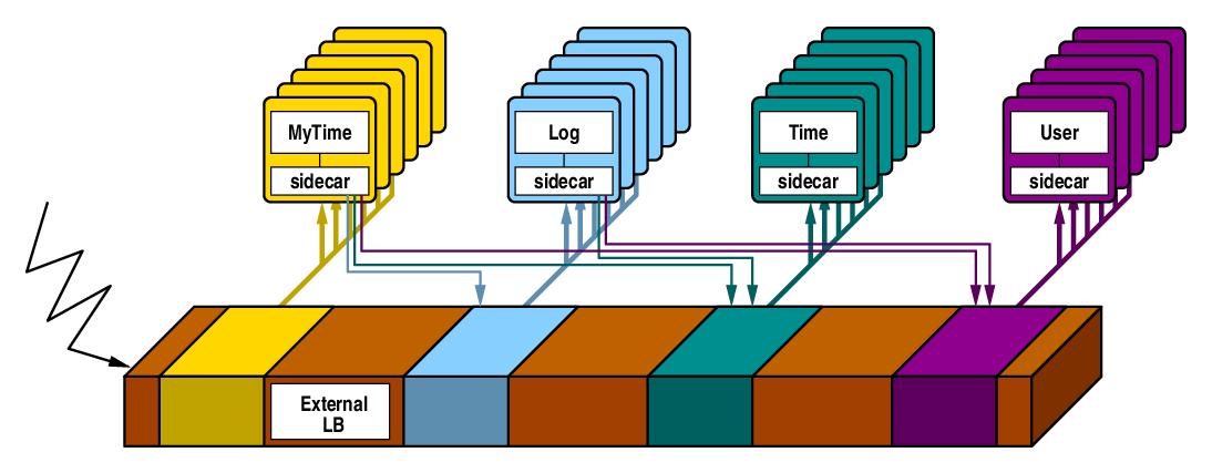 haproxy external load balancer