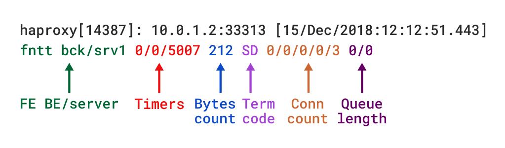 haproxy tcp log format