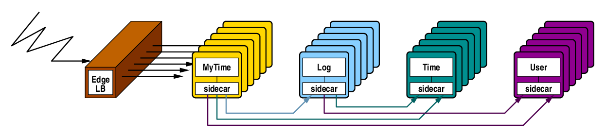 haproxy edge load balancer