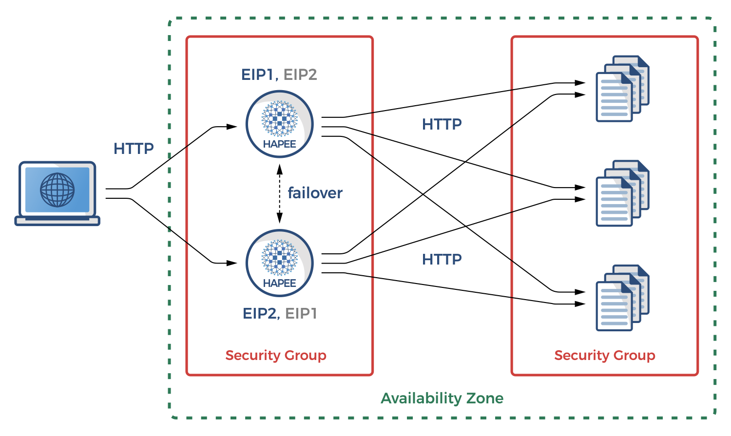 High availability in AWS using HAProxy
