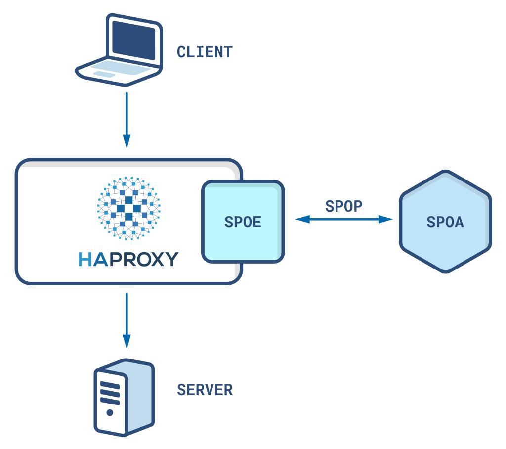 spoe sending data to an spoa via the spop