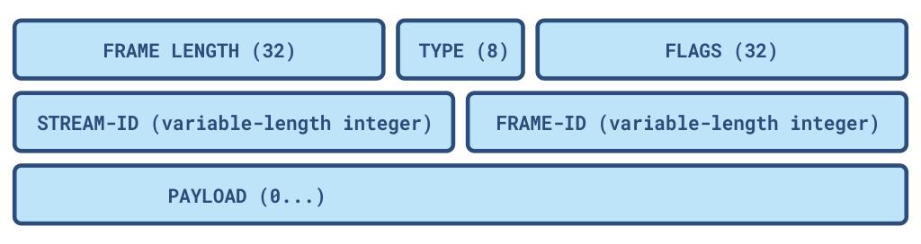 stream processing offload protocol spoe