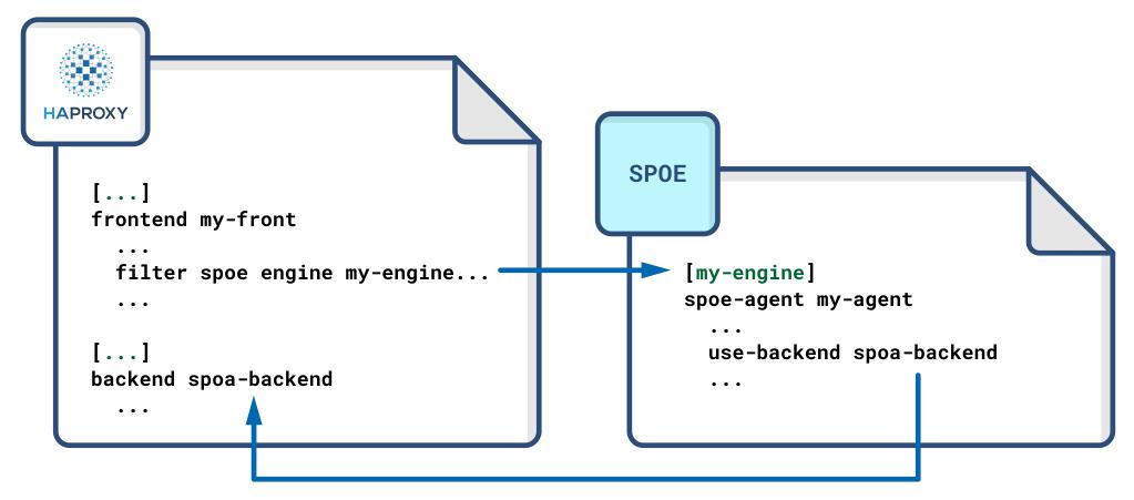 spoe config file