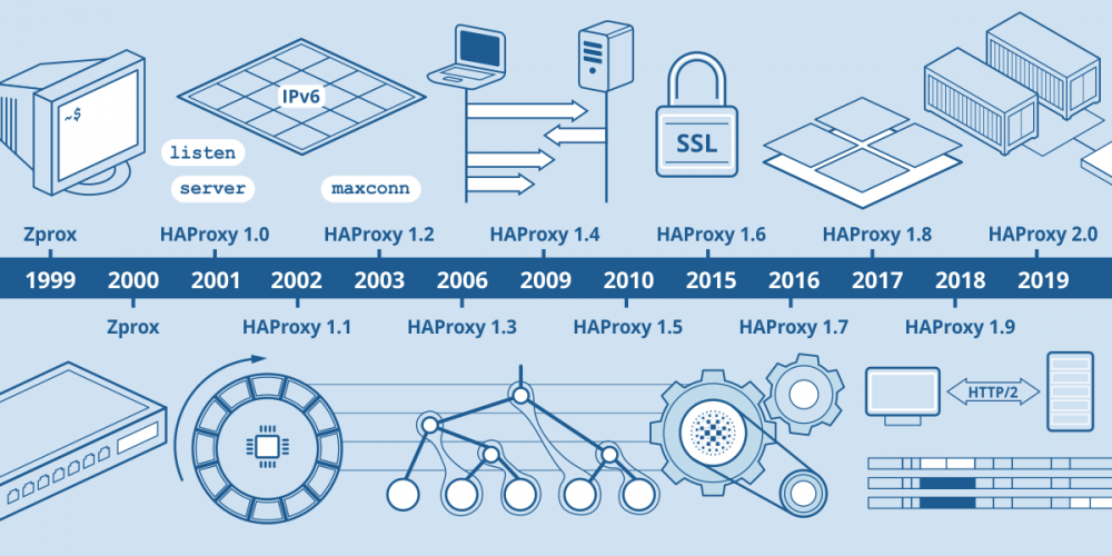 The History of HAProxy