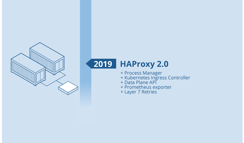 The History of HAProxy - HAProxy Technologies