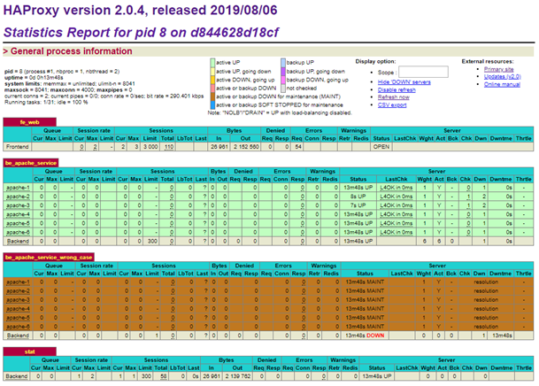 HAProxy Stats page with six servers
